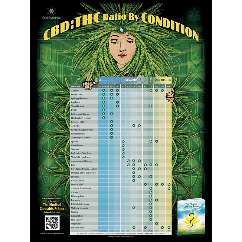 Poster Offering: CBD:THC Ratio by Condition